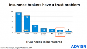Insurance Brokers have a trust problem