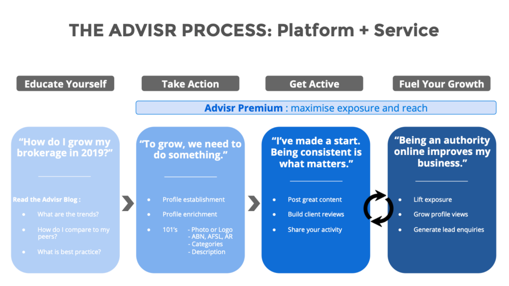 The Advisr Process