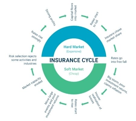 The Insurance Clock - What time is it?